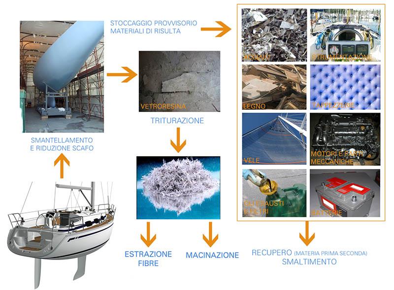 Processo smaltimento barche in vetroresina