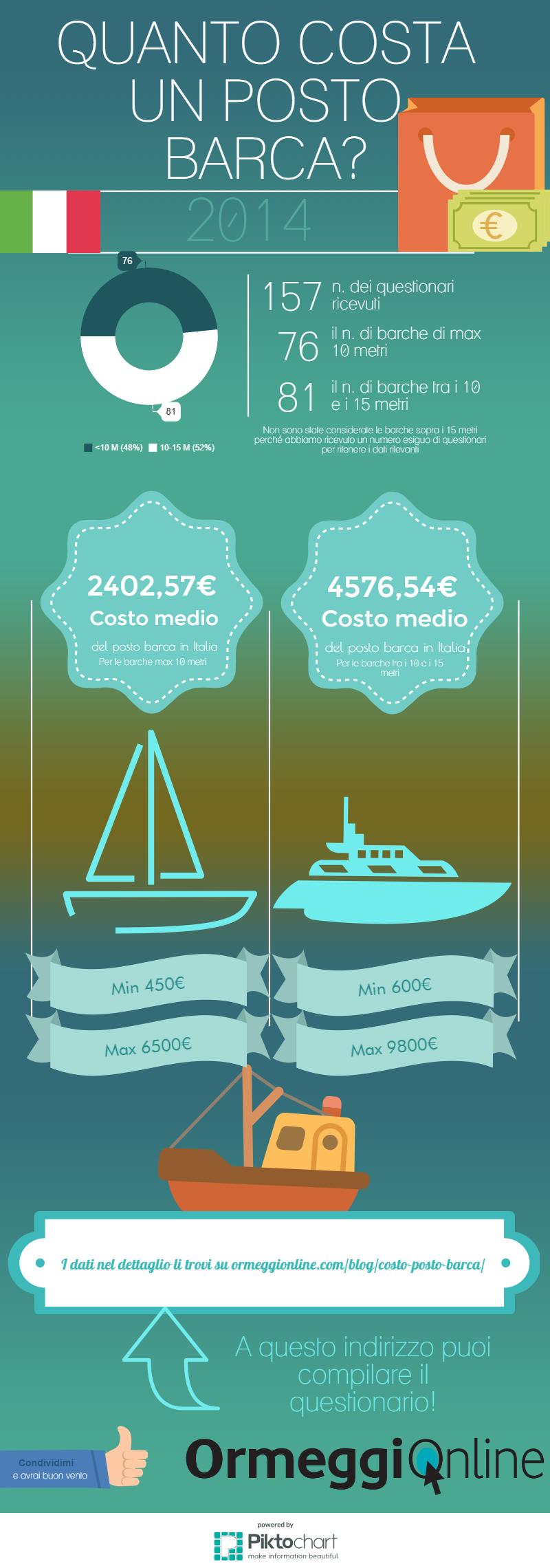 Quanto costa un posto barca in Italia- OrmeggiOnline Copy