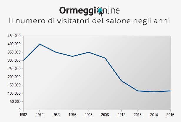 numero di visitatori negli anni salone genova